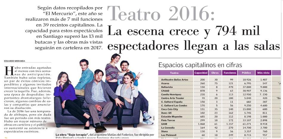 Los teatros de Santiago en Cifras en El Mercurio
